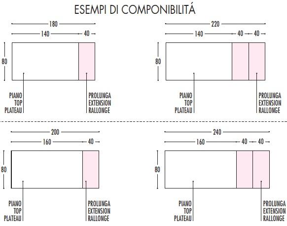 Dimensioni piano del tavolo